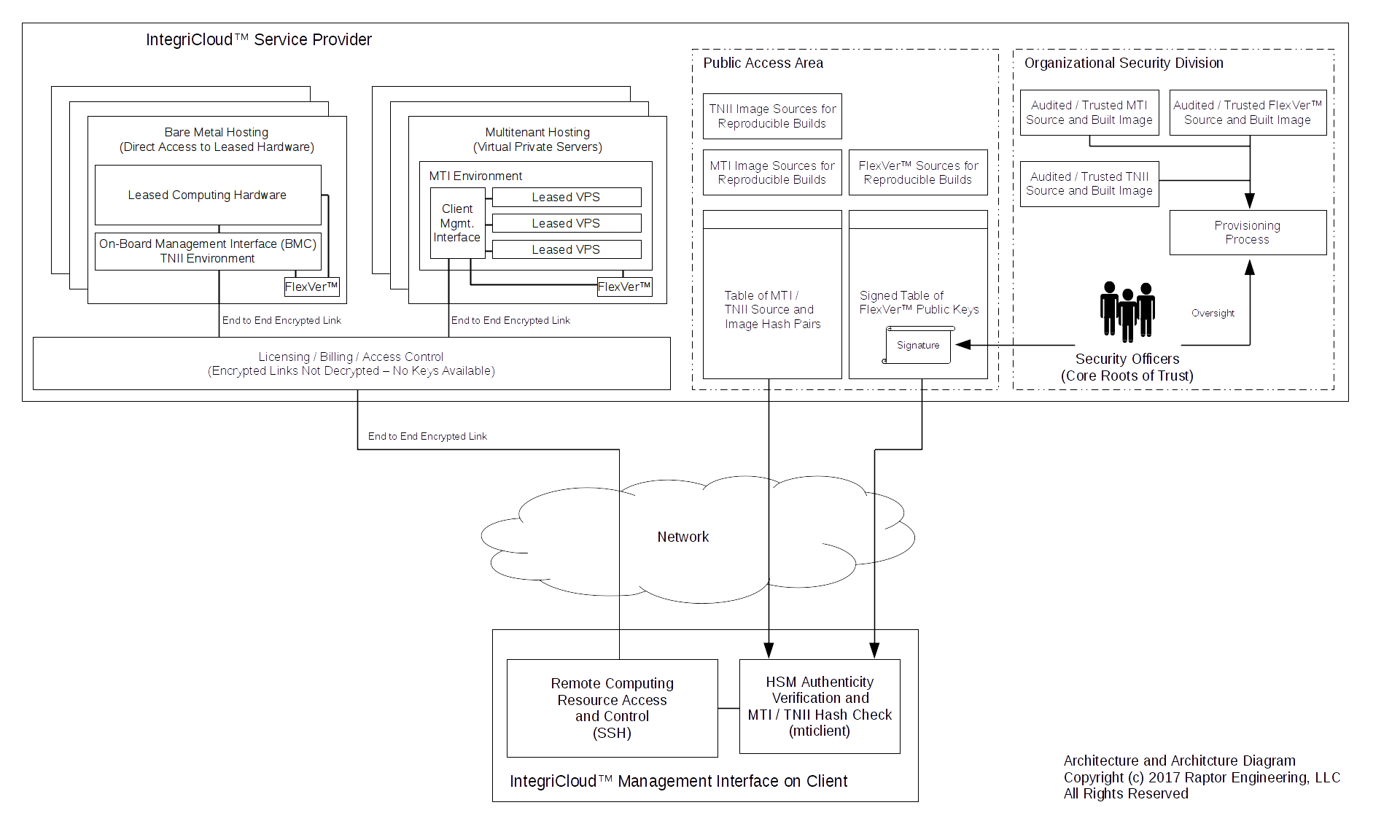 Raptor data solutionshow it works as can be seen from the above diagram there is no area where a malicious operator administrator or other entity can easily access data stored on the xflitez Images